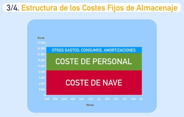 Grafico Externalizacion Costes Fijos Almacenaje