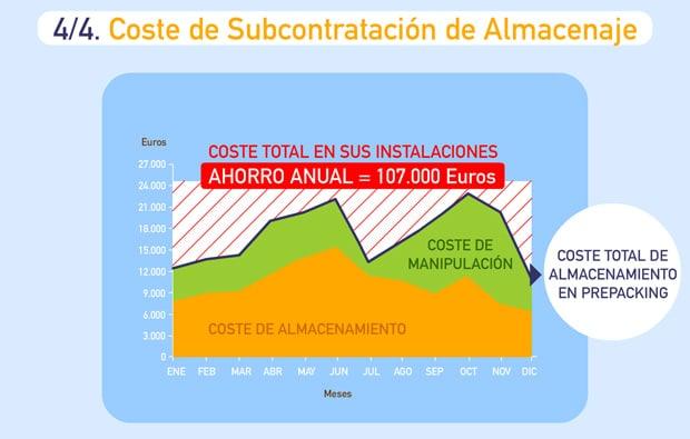 Gráfico Externalización Coste Subcontratación Almacenaje